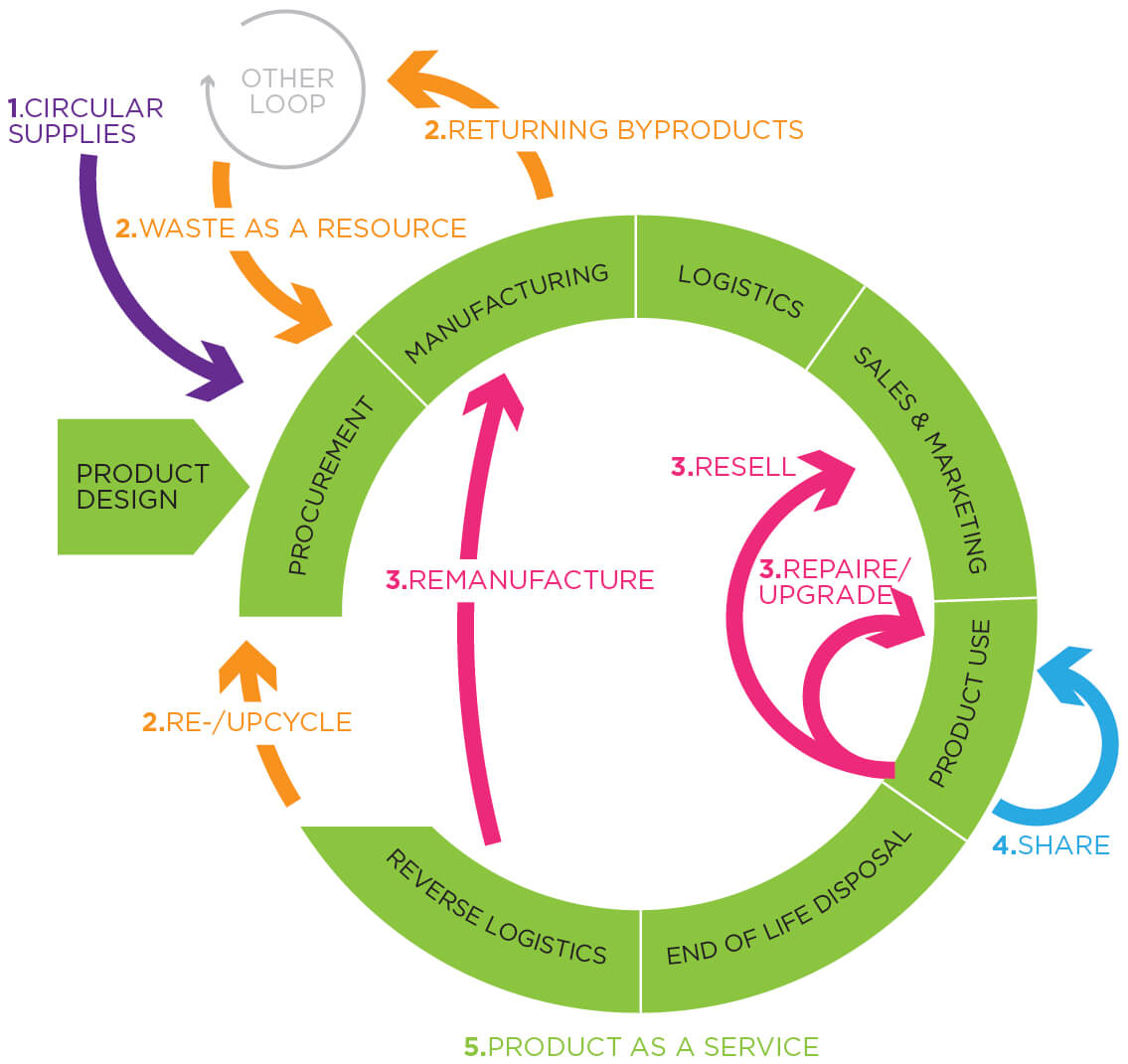 DesignRepublic a belgian brandiing and packaging design agency on how to contribute to the circular economy